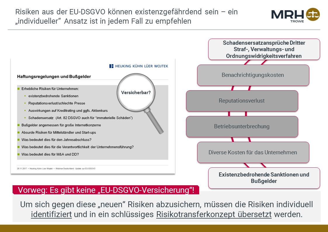DSGVO Versicherung Präsentation Slide 2