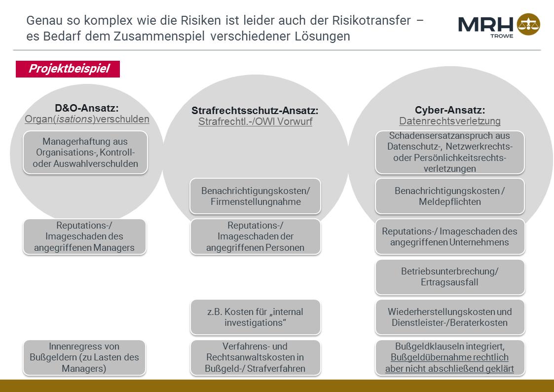 DSGVO Versicherung Präsentation Slide 4